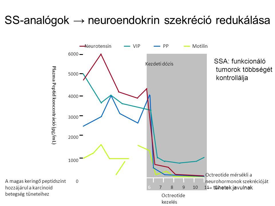 neuroendokrin rák tudatossági hálózat