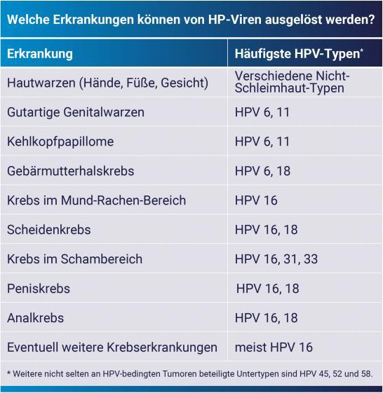hpv impfung herpesz oxyuris equi diagnózisa