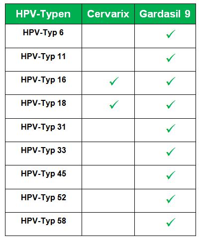 hpv impfung mód kockázata
