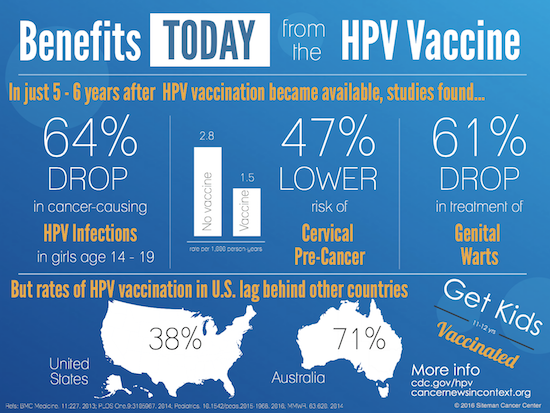 vakcina ex hpv petefészekrák hasi fájdalom